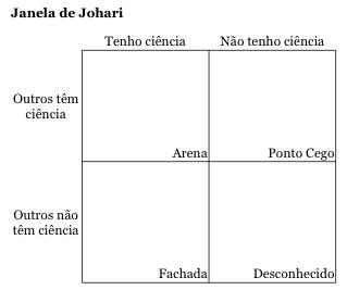 A Janela de Johari. Os adjetivos são dispostos nos quadrados conforme o avaliado ou seus pares vão escolhendo